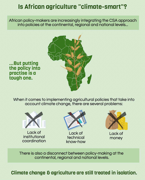 African agriculture climate smart